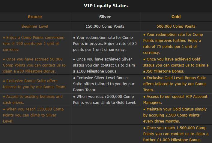 Bet365 VIP Scheme2